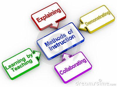 The 150 Teaching Method Edugist